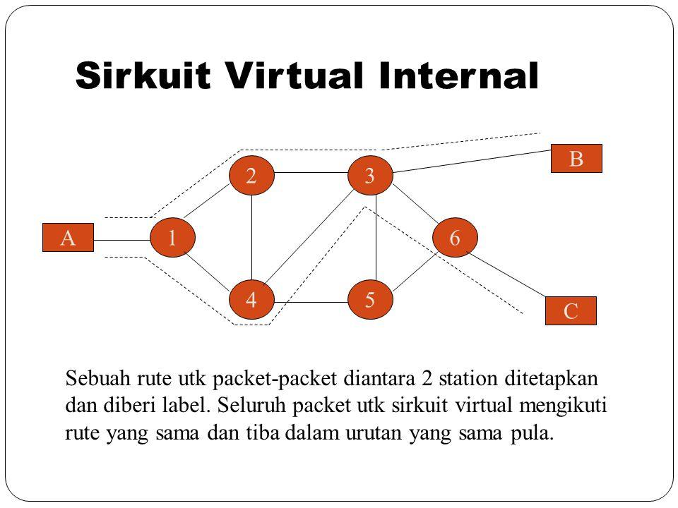 Sirkuit Virtual Internal A 16 45 32 C B Sebuah rute utk packet-packet diantara 2 station ditetapkan dan diberi label. Seluruh packet utk sirkuit virtu