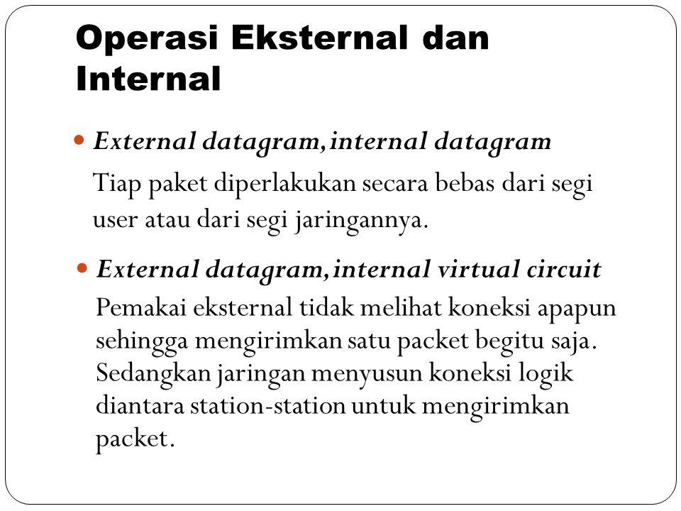 Operasi Eksternal dan Internal External datagram, internal datagram Tiap paket diperlakukan secara bebas dari segi user atau dari segi jaringannya. Ex