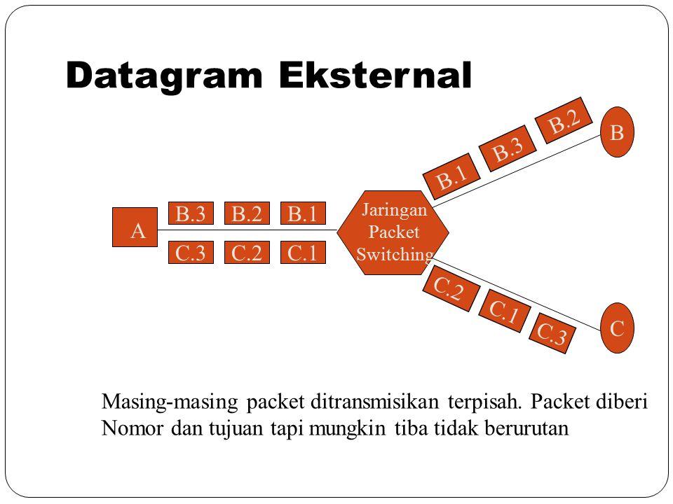 Datagram Eksternal B.3 C.3C.2C.1 B.2B.1 B C B.3 B.2 C.2 A Jaringan Packet Switching C.1 C.3 Masing-masing packet ditransmisikan terpisah. Packet diber