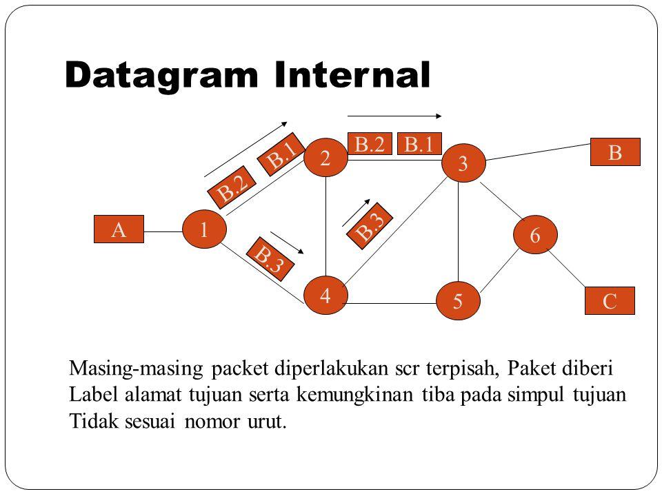 A 1 6 4 5 3 2 C B B.2 B.1 B.2B.1 B.3 Masing-masing packet diperlakukan scr terpisah, Paket diberi Label alamat tujuan serta kemungkinan tiba pada simp