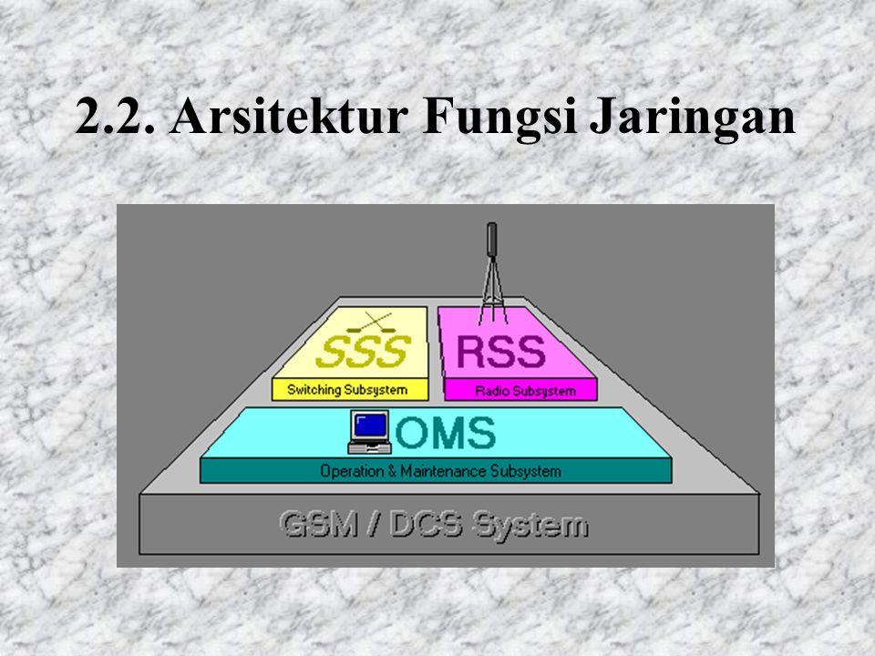 2.4 Komponen SSS Mobile services Switching Center/MSC Home Location Register/HLR Visitor Location Register/VLR Authentication Center/AC Equipment Identitication Register/EIR