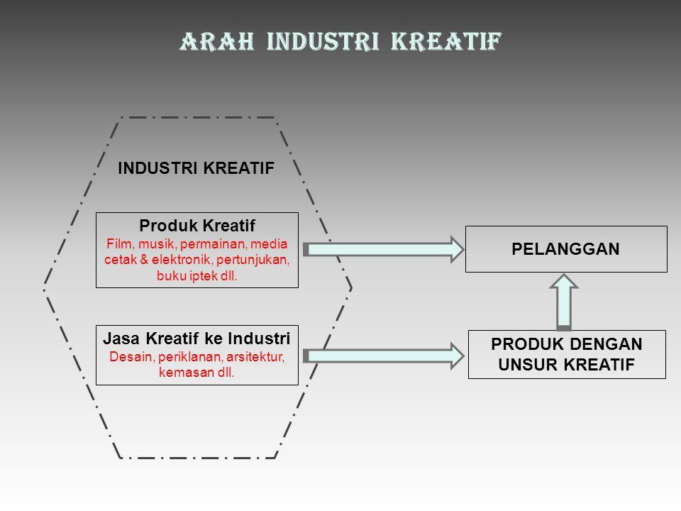ARAH INDUSTRI KREATIF INDUSTRI KREATIF Produk Kreatif Film, musik, permainan, media cetak & elektronik, pertunjukan, buku iptek dll.