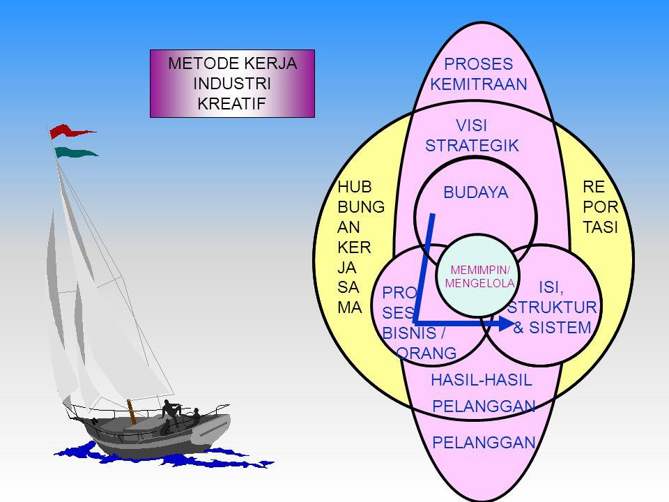 METODE KERJA INDUSTRI KREATIF PROSES KEMITRAAN VISI STRATEGIK BUDAYA PRO SES BISNIS / ORANG ISI, STRUKTUR & SISTEM HASIL-HASIL HUB BUNG AN KER JA SA MA RE POR TASI PELANGGAN MEMIMPIN/ MENGELOLA