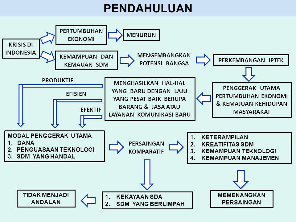PENDAHULUAN PERKEMBANGAN IPTEK PERTUMBUHAN EKONOMI MENURUN KEMAMPUAN DAN KEMAUAN SDM KRISIS DI INDONESIA MENGEMBANGKAN POTENSI BANGSA PENGGERAK UTAMA PERTUMBUHAN EKONOMI & KEMAJUAN KEHIDUPAN MASYARAKAT MENGHASILKAN HAL-HAL YANG BARU DENGAN LAJU YANG PESAT BAIK BERUPA BARANG & JASA ATAU LAYANAN KOMUNIKASI BARU MODAL PENGGERAK UTAMA 1.