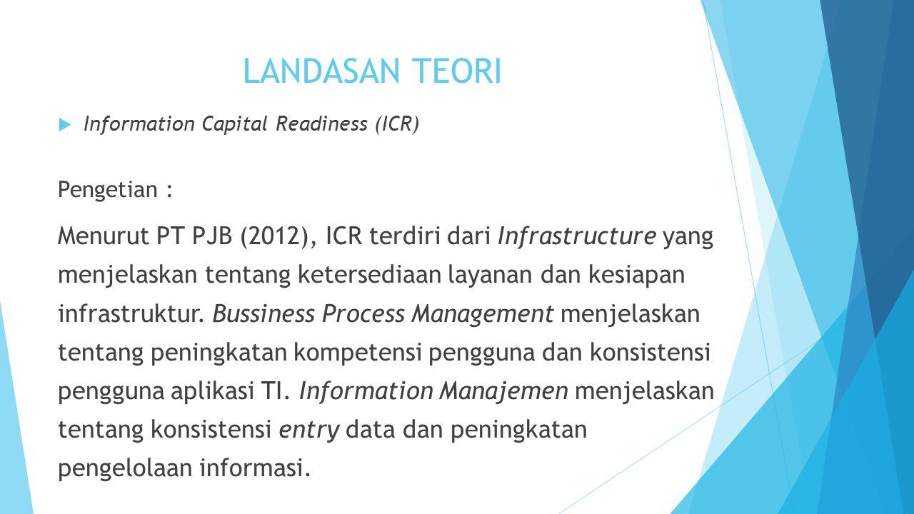 LANDASAN TEORI  Information Capital Readiness (ICR) Pengetian : Menurut PT PJB (2012), ICR terdiri dari Infrastructure yang menjelaskan tentang keter