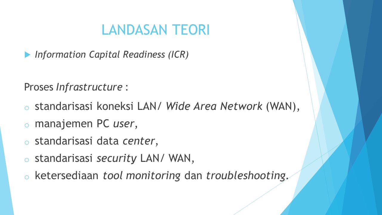 LANDASAN TEORI  Information Capital Readiness (ICR) Proses Infrastructure : o standarisasi koneksi LAN/ Wide Area Network (WAN), o manajemen PC user,