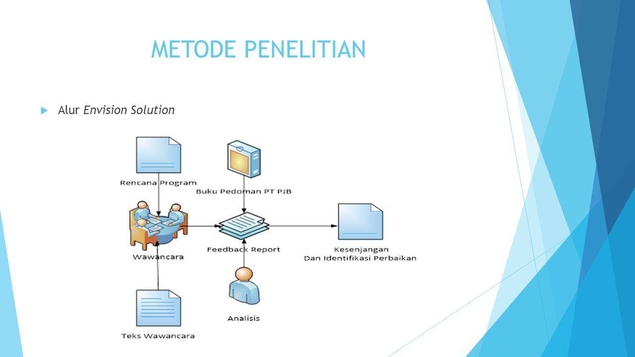 METODE PENELITIAN  Alur Envision Solution