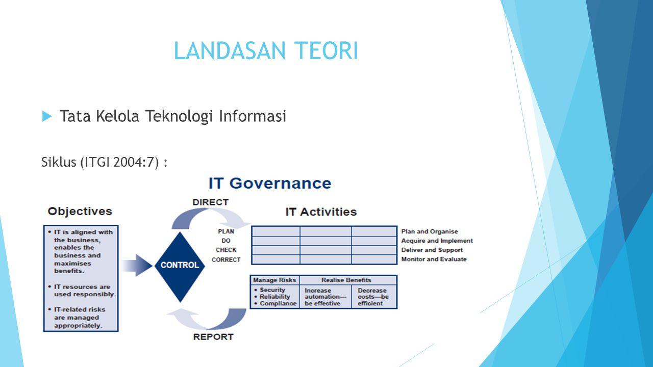 LANDASAN TEORI  Tata Kelola Teknologi Informasi Proses Kegiatanya Membutuhkan : Standar operasional prosedur (SOP) dan work instructions (WI).