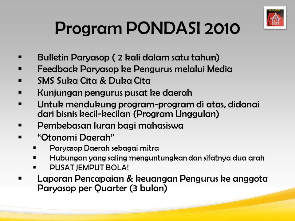 Program PONDASI 2010  Bulletin Paryasop ( 2 kali dalam satu tahun)  Feedback Paryasop ke Pengurus melalui Media  SMS Suka Cita & Duka Cita  Kunjun