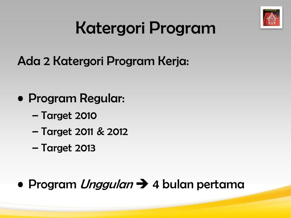 Katergori Program Ada 2 Katergori Program Kerja: Program Regular: –Target 2010 –Target 2011 & 2012 –Target 2013 Program Unggulan  4 bulan pertama