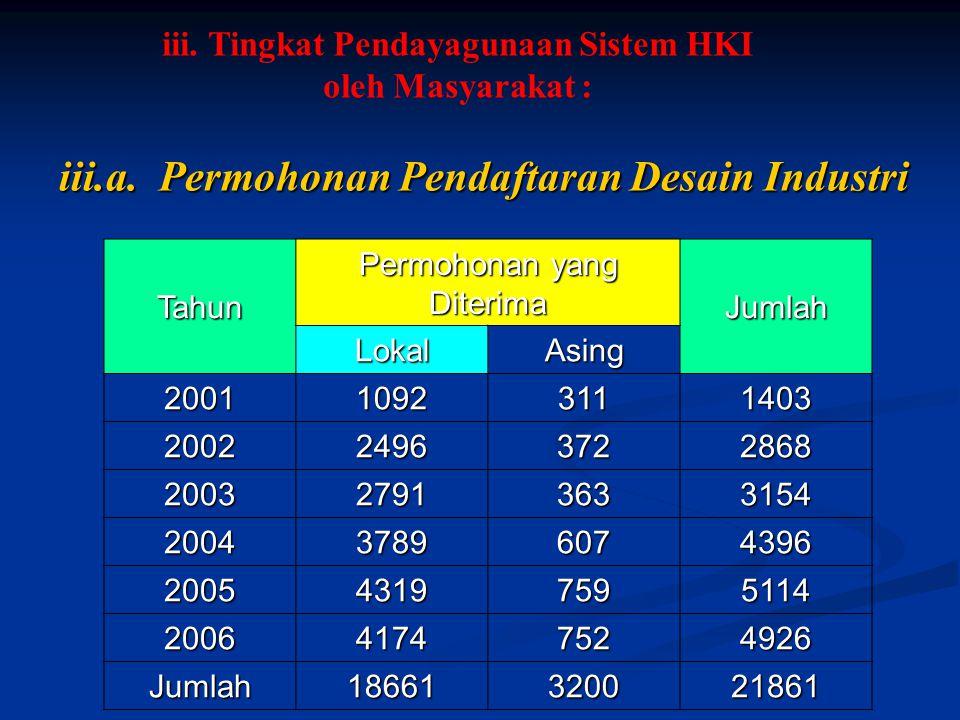 iii.a. Permohonan Pendaftaran Desain Industri Tahun Permohonan yang Diterima Jumlah LokalAsing 200110923111403 200224963722868 200327913633154 2004378