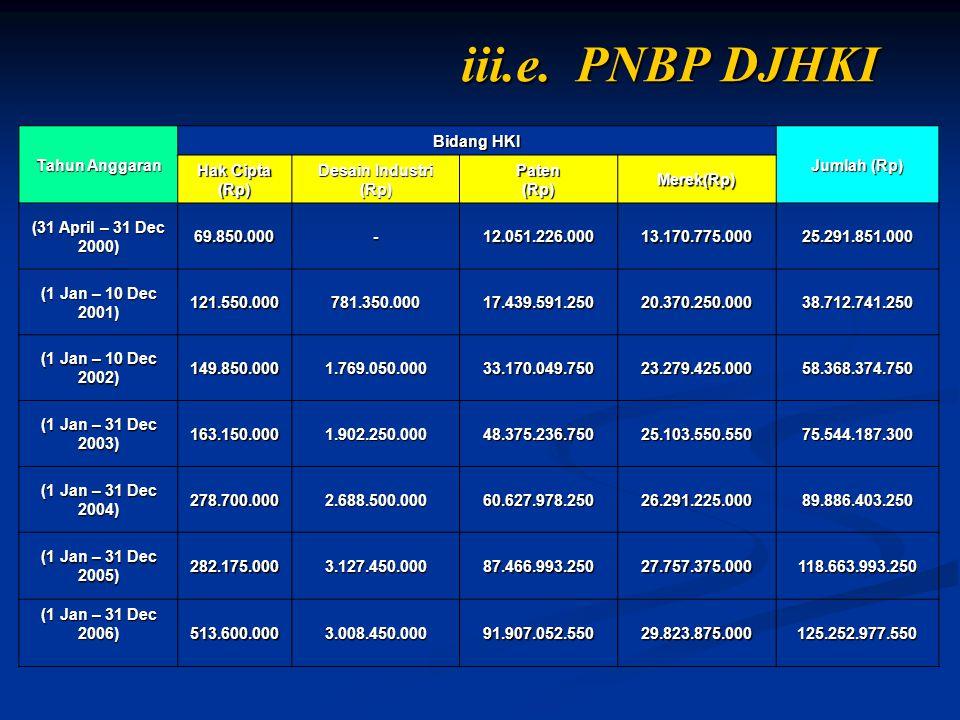 iii.e. PNBP DJHKI Tahun Anggaran Bidang HKI Jumlah (Rp) Hak Cipta (Rp) Desain Industri (Rp)Paten(Rp)Merek(Rp) (31 April – 31 Dec 2000) 69.850.000-12.0