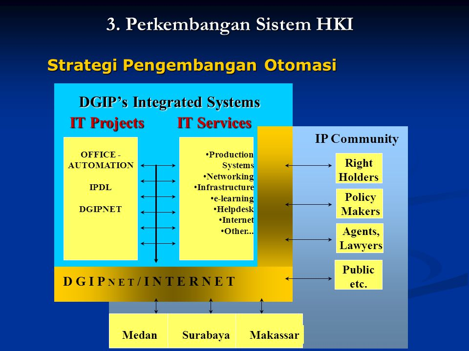 IP Community Right Holders Policy Makers Public etc. Agents, Lawyers MedanSurabayaMakassar DGIP's Integrated Systems OFFICE - AUTOMATION IPDL DGIPNET