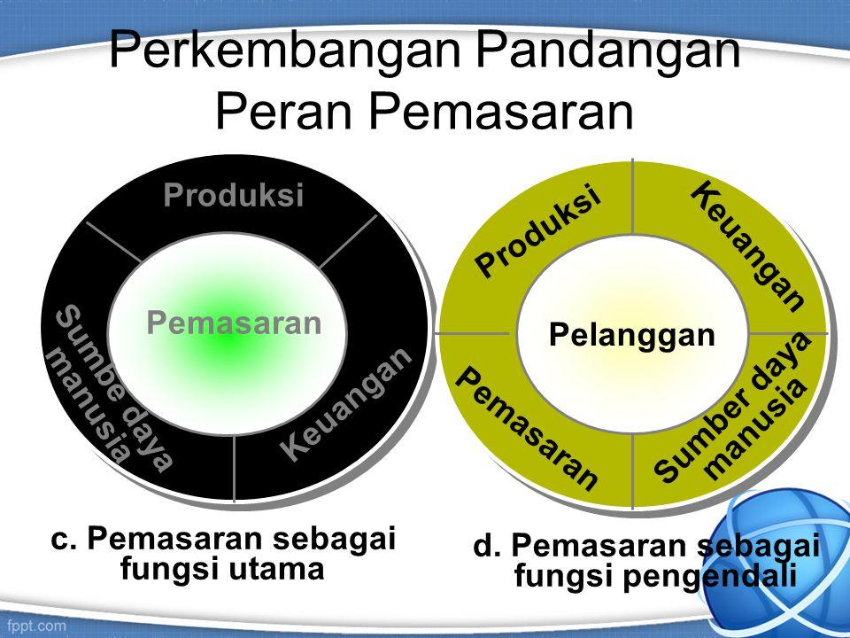 Perkembangan Pandangan Peran Pemasaran a.Pemasaran sebagai fungsi persamaan Keuangan Produksi Pemasaran Sumber daya manusia b.Pemasaran sebagai fungsi