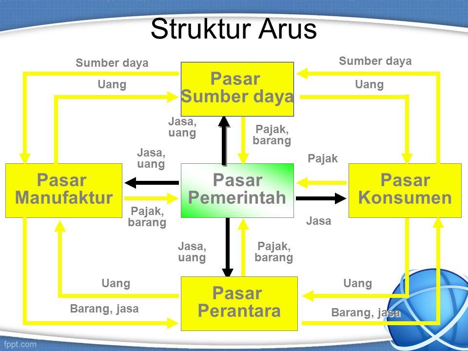 Sistem Pemasaran Sederhana Industri (Kumpulan Penjual) Pasar (Kumpulan Pembeli) Barang/Jasa Uang Komunikasi Informasi