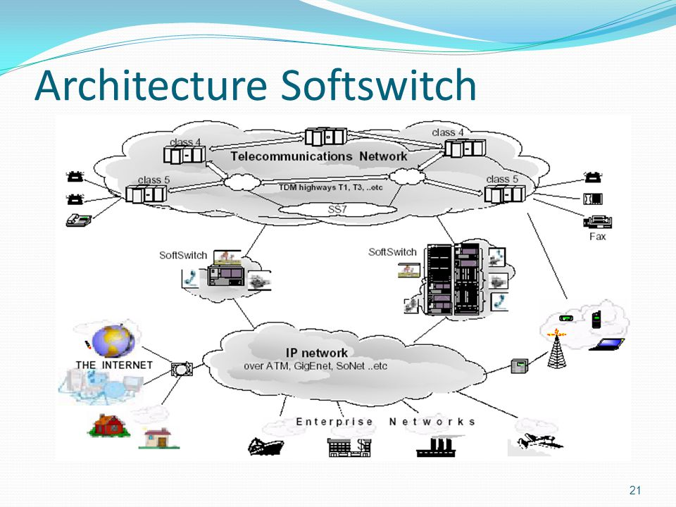 Architecture Softswitch 21