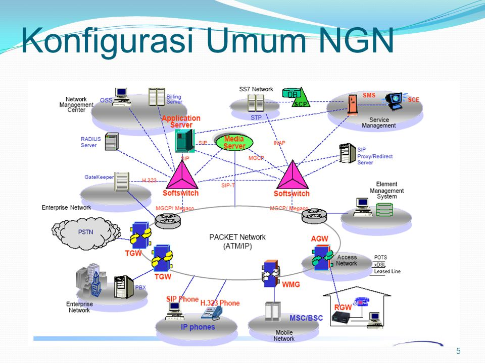 SoftswitchSoftswitch signaling path speech path signaling path speech path SCENARIO-I SCENARIO-II SCENARIO-III overview SIP Phone overview SCENARIO-I SCENARIO-II SCENARIO-III SS7 Network PSTN Analog Phone Signaling Gateway Trunk Gateway Signaling Gateway Trunk Gateway Analog Phone PSTN SS7 Network Access Gateway Analog Phone Access Gateway Analog Phone