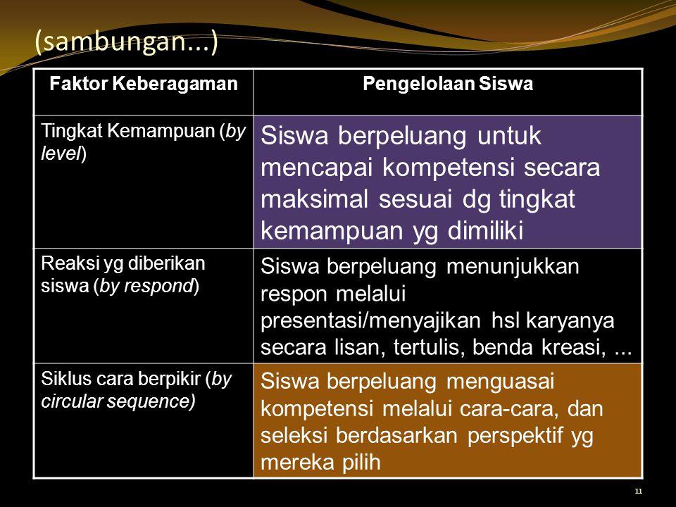 11 (sambungan...) Faktor KeberagamanPengelolaan Siswa Tingkat Kemampuan (by level) Siswa berpeluang untuk mencapai kompetensi secara maksimal sesuai d
