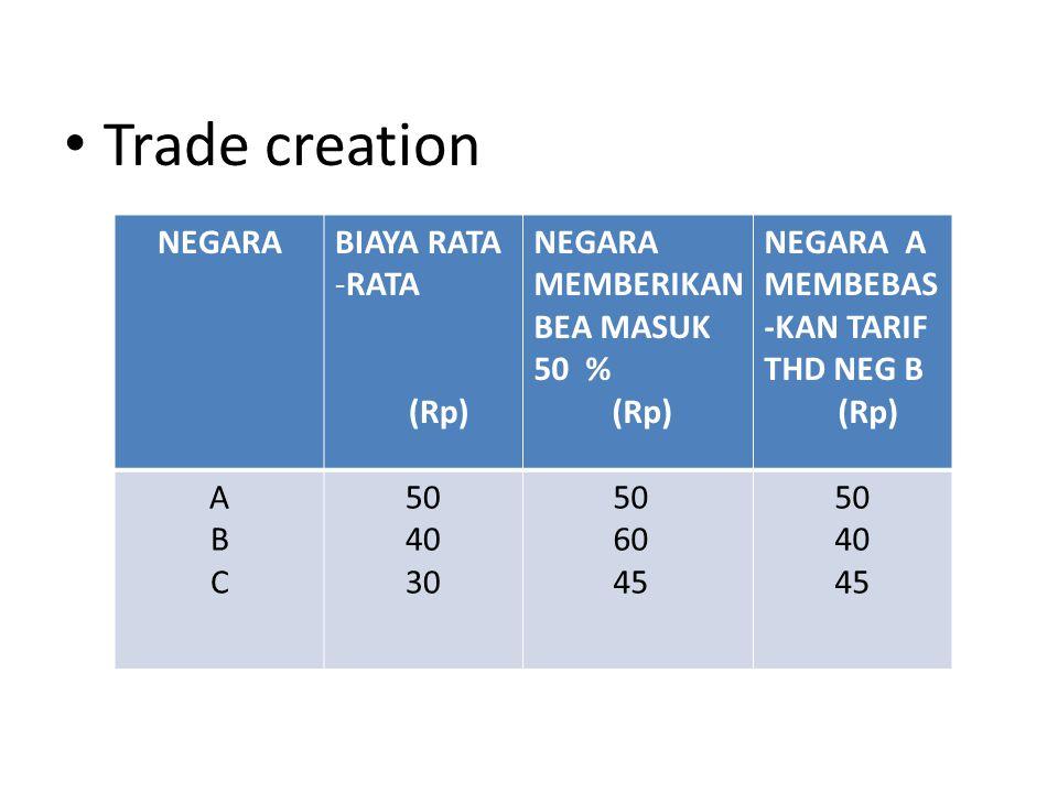 Trade creation NEGARABIAYA RATA -RATA (Rp) NEGARA MEMBERIKAN BEA MASUK 50 % (Rp) NEGARA A MEMBEBAS -KAN TARIF THD NEG B (Rp) ABCABC 50 40 30 50 60 45 50 40 45