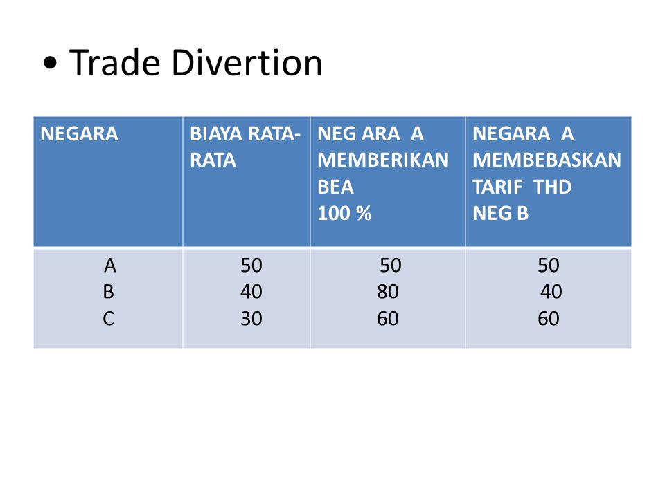 Trade Divertion NEGARABIAYA RATA- RATA NEG ARA A MEMBERIKAN BEA 100 % NEGARA A MEMBEBASKAN TARIF THD NEG B A B C 50 40 30 50 80 60 50 40 60