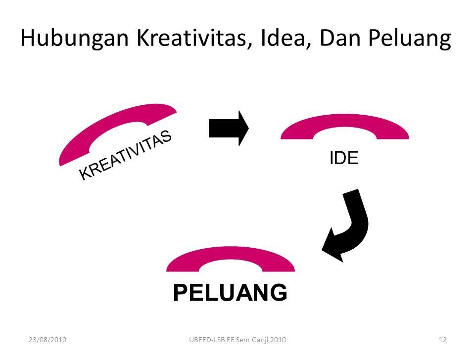 Hubungan Kreativitas, Idea, Dan Peluang KREATIVITAS IDE PELUANG 23/08/201012UBEED-LSB EE Sem Ganjl 2010