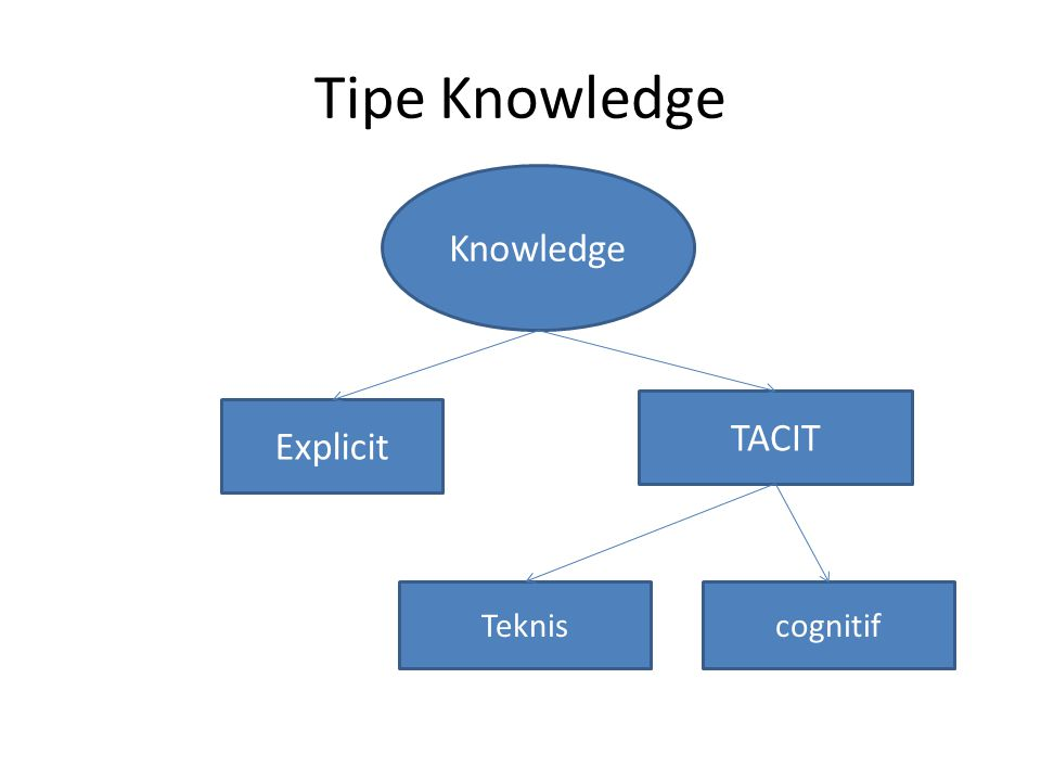 Tipe Knowledge Explicit Knowledge TACIT Tekniscognitif
