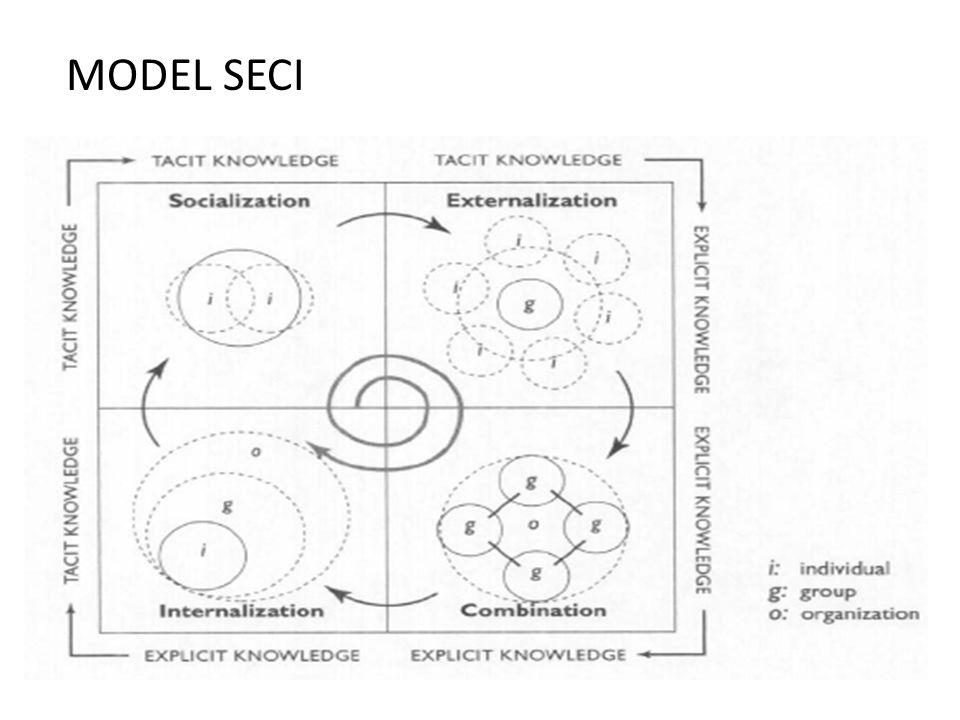 MODEL SECI
