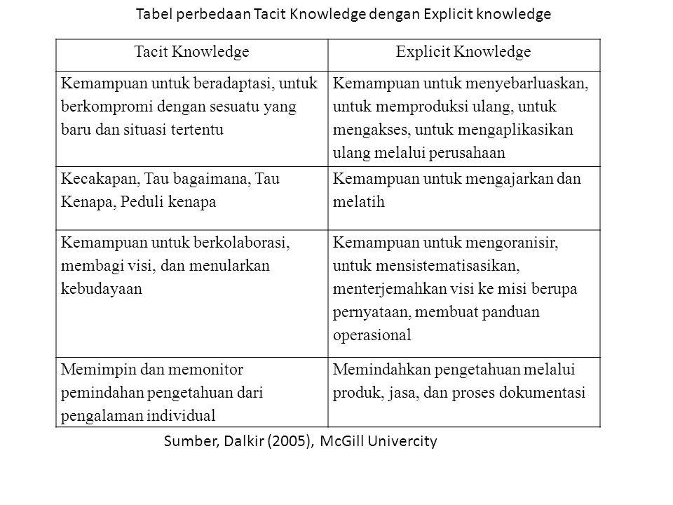 Tacit KnowledgeExplicit Knowledge Kemampuan untuk beradaptasi, untuk berkompromi dengan sesuatu yang baru dan situasi tertentu Kemampuan untuk menyebarluaskan, untuk memproduksi ulang, untuk mengakses, untuk mengaplikasikan ulang melalui perusahaan Kecakapan, Tau bagaimana, Tau Kenapa, Peduli kenapa Kemampuan untuk mengajarkan dan melatih Kemampuan untuk berkolaborasi, membagi visi, dan menularkan kebudayaan Kemampuan untuk mengoranisir, untuk mensistematisasikan, menterjemahkan visi ke misi berupa pernyataan, membuat panduan operasional Memimpin dan memonitor pemindahan pengetahuan dari pengalaman individual Memindahkan pengetahuan melalui produk, jasa, dan proses dokumentasi Sumber, Dalkir (2005), McGill Univercity Tabel perbedaan Tacit Knowledge dengan Explicit knowledge