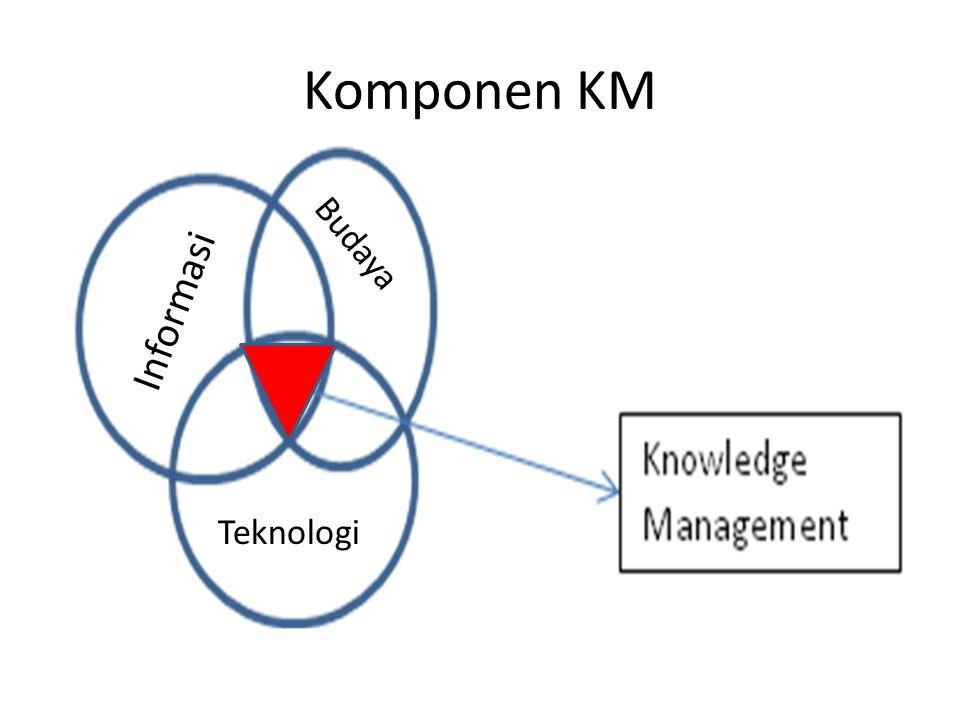 Komponen KM Informasi Budaya Teknologi