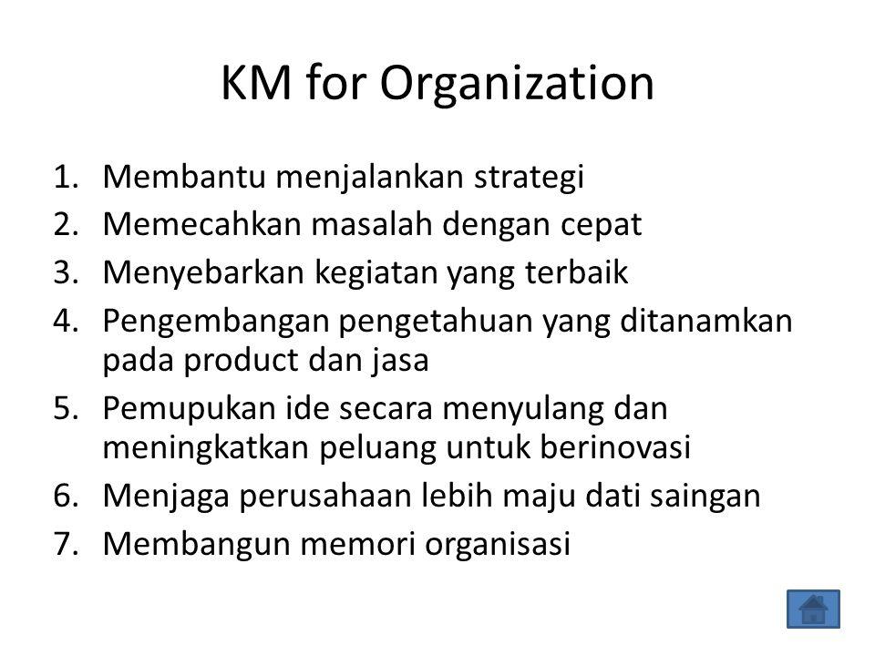 KM for Organization 1.Membantu menjalankan strategi 2.Memecahkan masalah dengan cepat 3.Menyebarkan kegiatan yang terbaik 4.Pengembangan pengetahuan yang ditanamkan pada product dan jasa 5.Pemupukan ide secara menyulang dan meningkatkan peluang untuk berinovasi 6.Menjaga perusahaan lebih maju dati saingan 7.Membangun memori organisasi