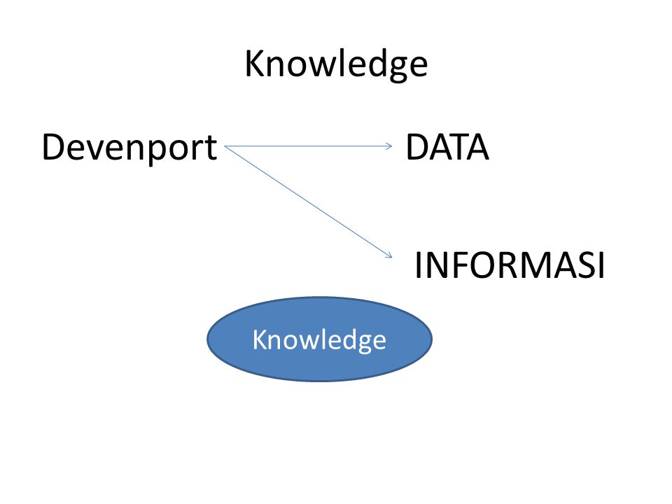Knowledge Devenport DATA INFORMASI Knowledge