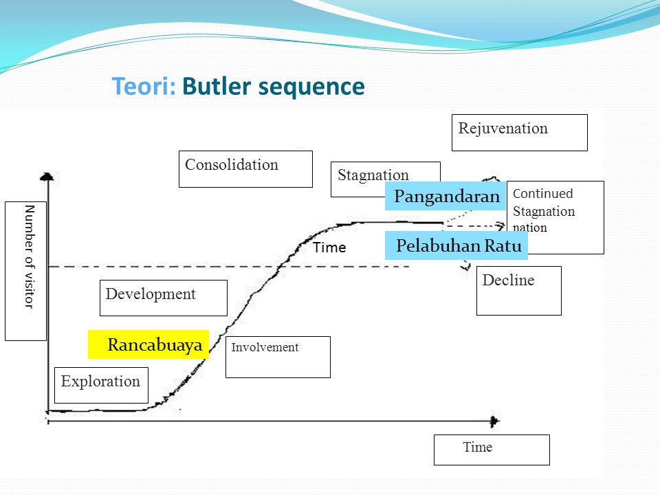 Teori: Butler sequence Time Exploration Consolidation Rejuvenation Continued Stagnation nation Decline Involvement Development Stagnation Time Number