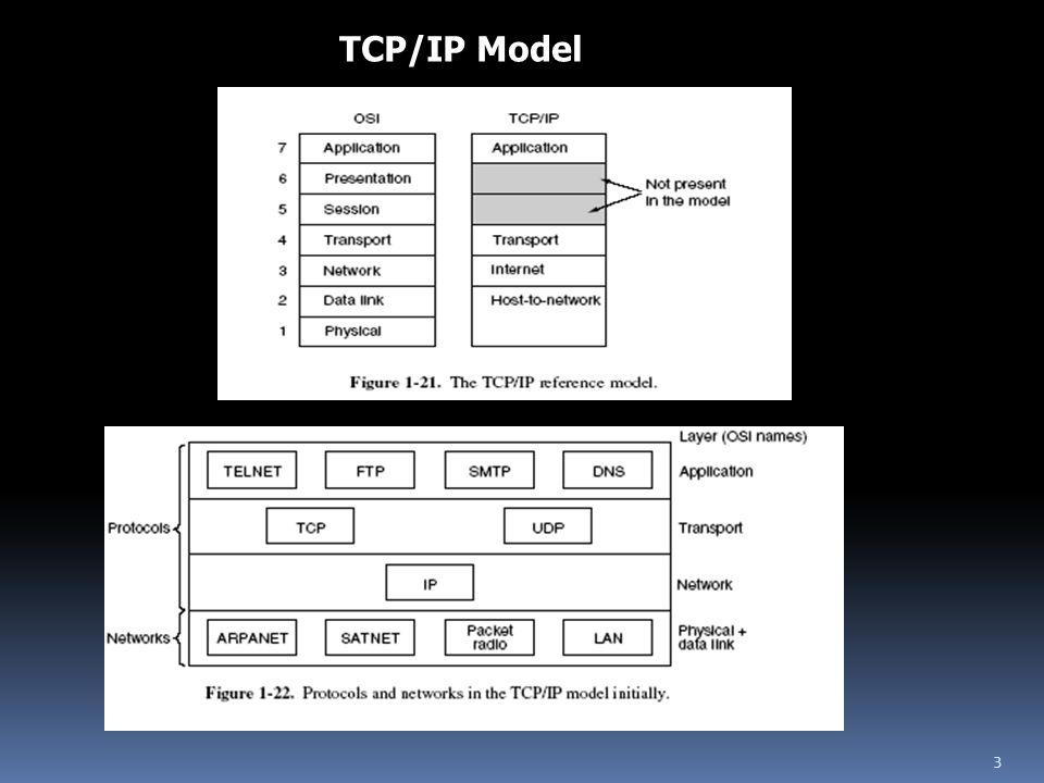 TCP/IP Model 3