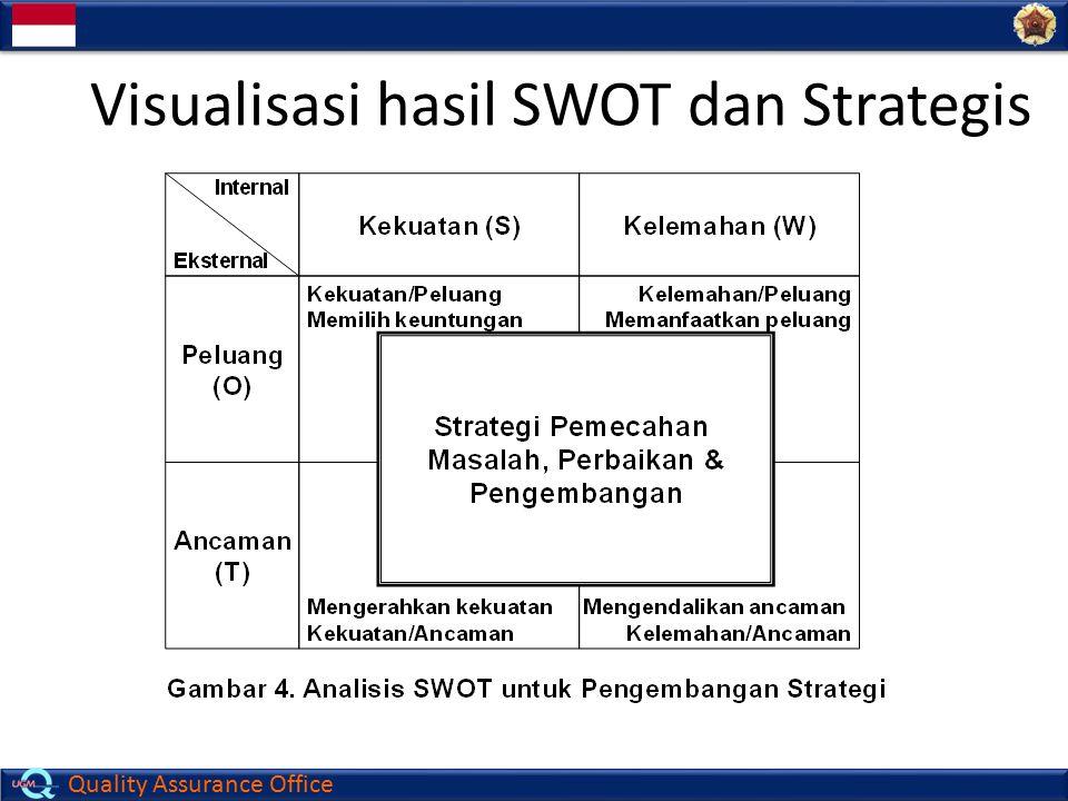 Quality Assurance Office Visualisasi hasil SWOT dan Strategis