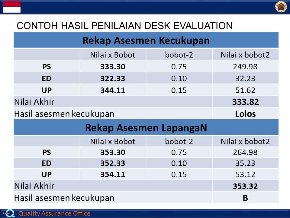 Quality Assurance Office Rekap Asesmen Kecukupan Nilai x Bobotbobot-2Nilai x bobot2 PS333.300.75249.98 ED322.330.1032.23 UP344.110.1551.62 Nilai Akhir
