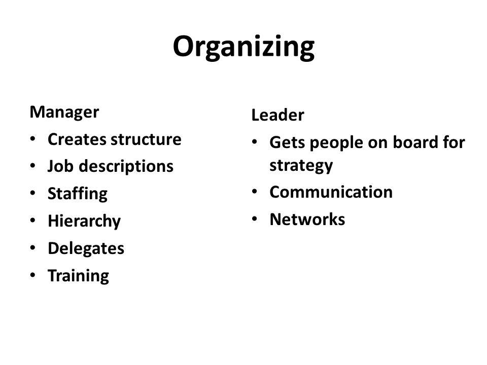 Planning Manager Planning Budgeting Sets targets Establishes detailed steps Allocates resources Leader Devises strategy Sets direction Creates vision