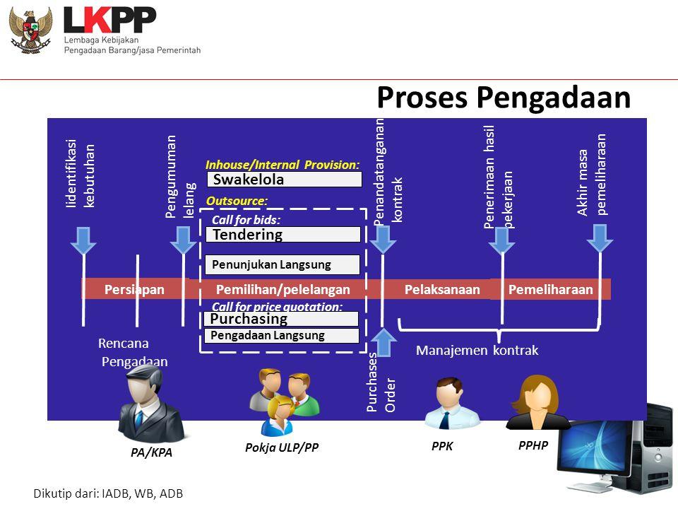 Proses Pengadaan E-Proc Plan Iidentifikasi kebutuhan Pengumuman lelang Penandatanganan kontrak Penerimaan hasil pekerjaan Akhir masa pemeliharaan Pemi