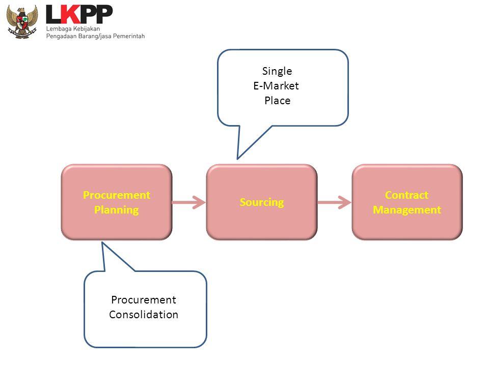 Procurement Planning Contract Management Sourcing Procurement Consolidation Single E-Market Place