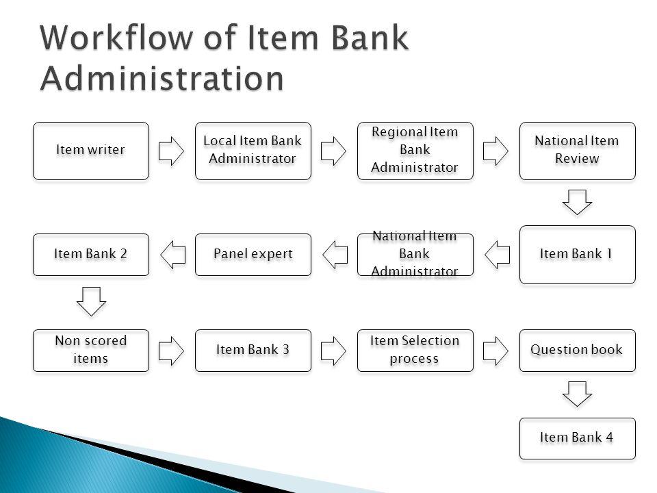 Item writer Local Item Bank Administrator Regional Item Bank Administrator National Item Review Item Bank 1 National Item Bank Administrator Panel exp