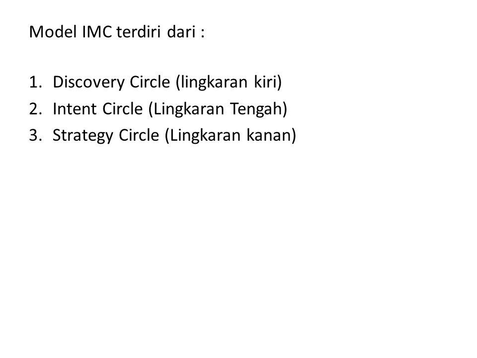 Model IMC terdiri dari : 1.Discovery Circle (lingkaran kiri) 2.Intent Circle (Lingkaran Tengah) 3.Strategy Circle (Lingkaran kanan)