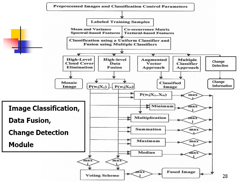 28 Change Detection Change Information Image Classification, Data Fusion, Change Detection Module