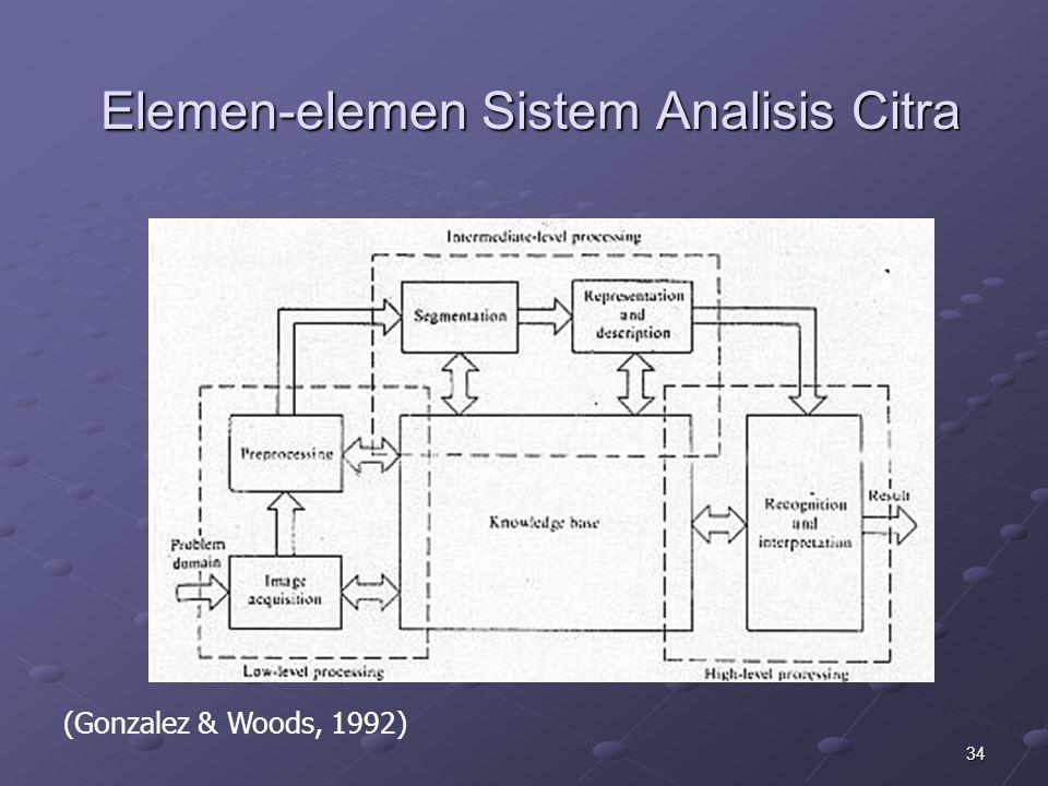 34 Elemen-elemen Sistem Analisis Citra (Gonzalez & Woods, 1992)