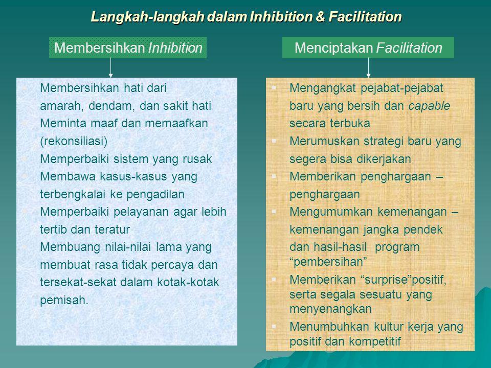 Mengurangi Perasaan Negatif atau Memberikan Hal- hal yang Lebih Positif Inhibition dan Facilitation Ketidakpuasan (negatif) Kepuasan (positif ) Zero Point InhibitionFacilitation