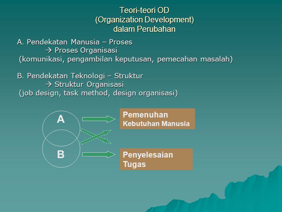 Teori Proses Perubahan Manajerial dari Beer et.al.