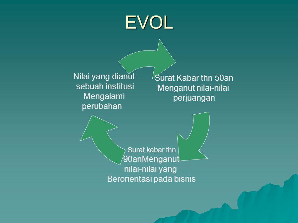 Setiap Perubahan Selalu Membawa Nilai – Nilai Baru Nilai yang dibawa Generasi baru dalam Memasuki Organisasi baru Nilai Yang sudah Terbentuk diluar lingkungan organisasi