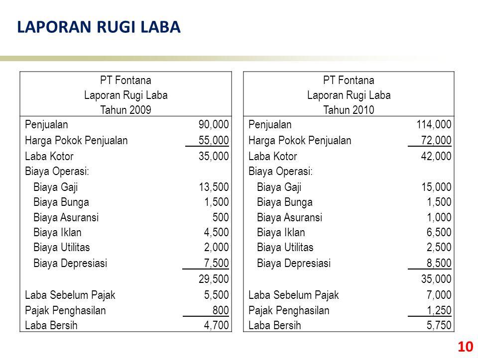 10 LAPORAN RUGI LABA PT Fontana Laporan Rugi Laba Tahun 2009Tahun 2010 Penjualan 90,000 Penjualan 114,000 Harga Pokok Penjualan 55,000 Harga Pokok Pen