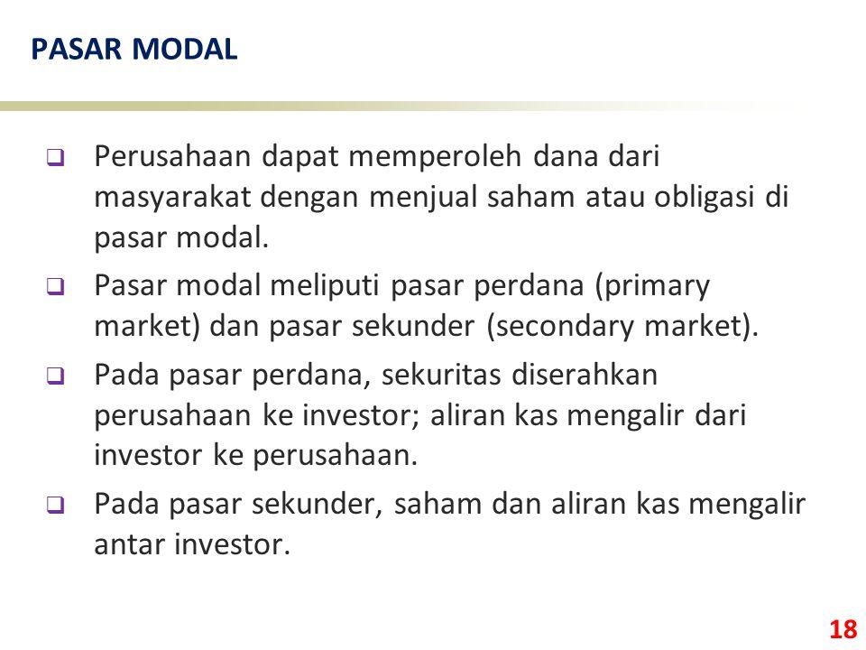 18 PASAR MODAL  Perusahaan dapat memperoleh dana dari masyarakat dengan menjual saham atau obligasi di pasar modal.  Pasar modal meliputi pasar perd
