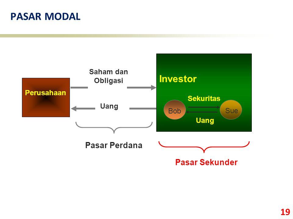 19 PASAR MODAL Perusahaan Investor Pasar Sekunder Uang Sekuritas Sue Bob Saham dan Obligasi Uang Pasar Perdana