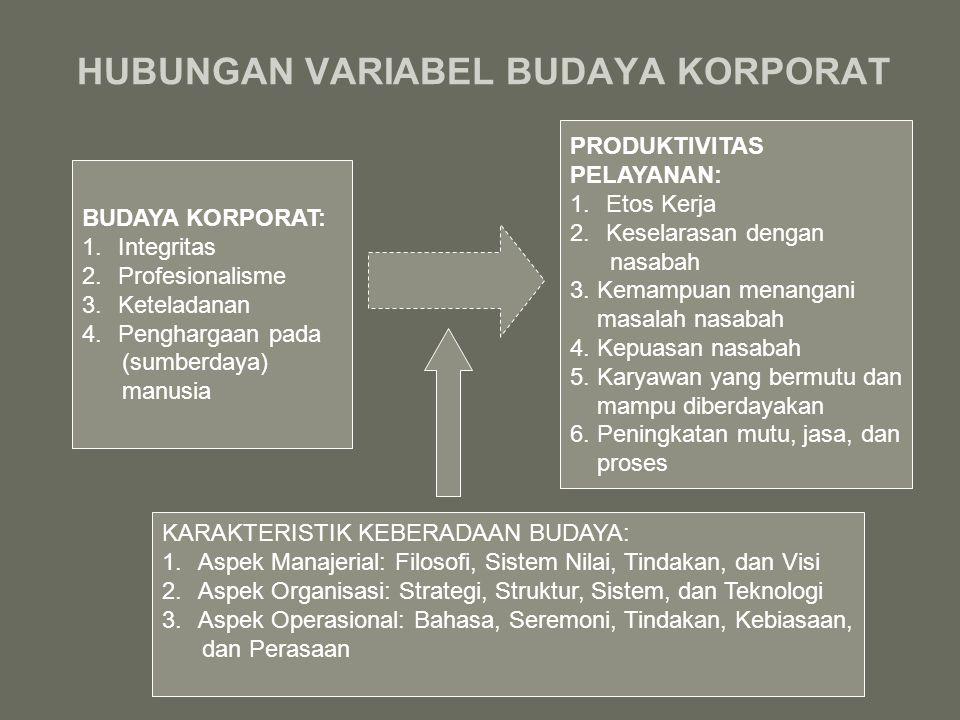 HUBUNGAN VARIABEL BUDAYA KORPORAT BUDAYA KORPORAT: 1.Integritas 2.Profesionalisme 3.Keteladanan 4.Penghargaan pada (sumberdaya) manusia PRODUKTIVITAS PELAYANAN: 1.Etos Kerja 2.Keselarasan dengan nasabah 3.