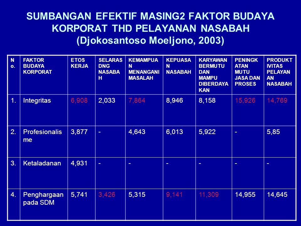 SUMBANGAN EFEKTIF MASING2 FAKTOR BUDAYA KORPORAT THD PELAYANAN NASABAH (Djokosantoso Moeljono, 2003) N o.
